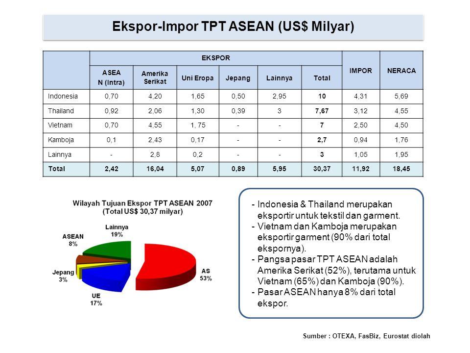 Ekspor-Impor TPT ASEAN (US$ Milyar) EKSPOR IMPORNERACA ASEA N (Intra) Amerika Serikat Uni EropaJepangLainnyaTotal Indonesia0,704,201,650,502,95104,315
