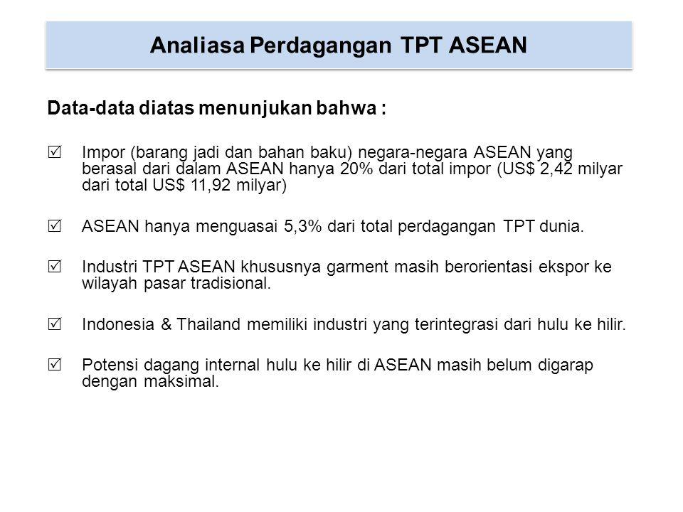 Potensi Pasar ASEAN bagi Indonesia Potensi pasar Indonesia di ASEAN mencakup :  Pasar intra ASEAN yang mempunyai kelemahan di Industri garmen seperti Malaysia, Filipina dan lainnya dengan total penduduk sekitar 180 juta dan potensi konsumsi sebesar 1,08 juta ton (US$ 6,4 milyar)  Menyuplai kebutuhan kain Vietnam dan Kamboja sekitar 1 juta ton (US$ 4 milyar) Upaya Peningkatan Pasar ASEAN  Kelemahan Industri TPT ASEAN adalah belum terbentuknya rantai nilai yang kokoh antar perusahaan di negara-negara ASEAN.