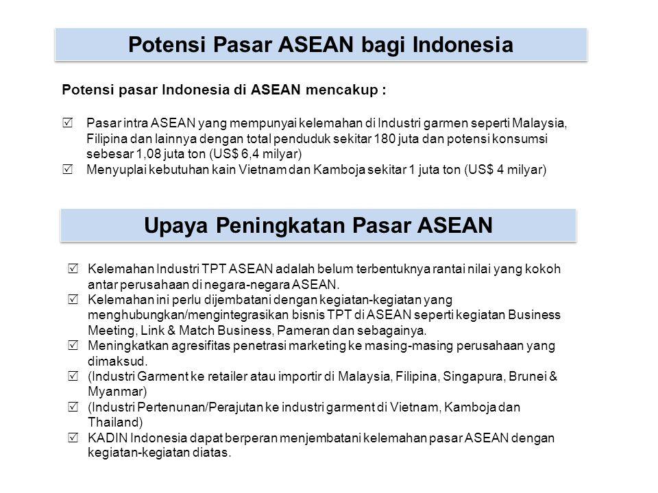 Potensi Pasar ASEAN bagi Indonesia Potensi pasar Indonesia di ASEAN mencakup :  Pasar intra ASEAN yang mempunyai kelemahan di Industri garmen seperti