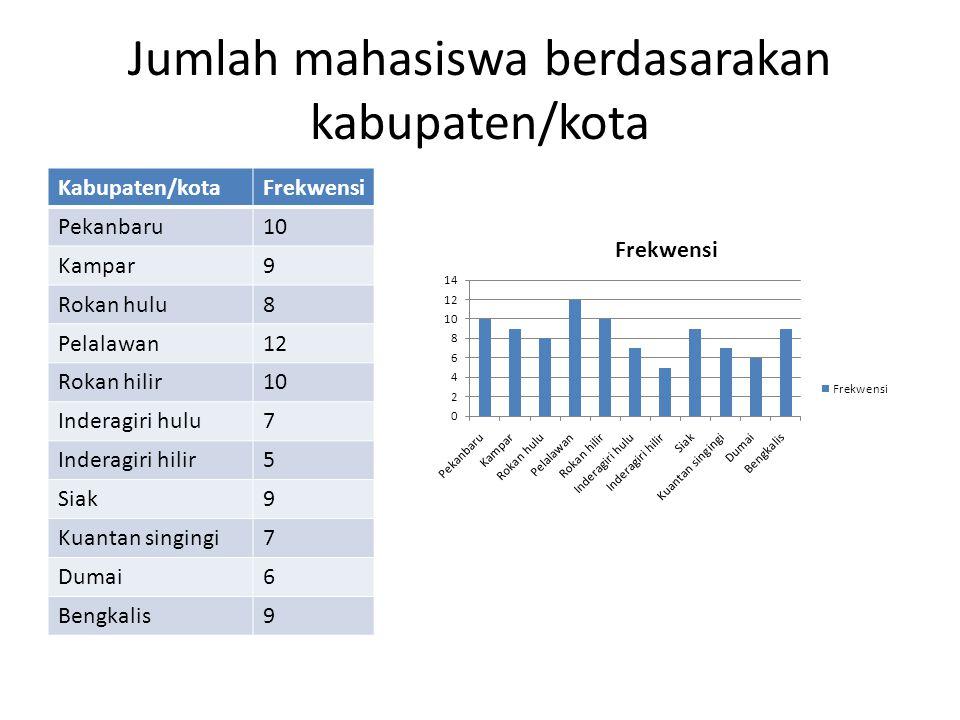 Jumlah mahasiswa berdasarakan kabupaten/kota Kabupaten/kotaFrekwensi Pekanbaru10 Kampar9 Rokan hulu8 Pelalawan12 Rokan hilir10 Inderagiri hulu7 Indera