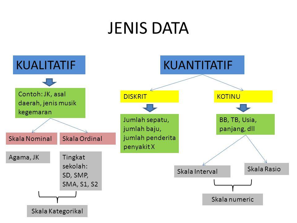 Alat Bantu Statistik menyediakan metede pengolahan data Komputer menyediakan alat untuk mengolah data tersebut Apakah data bisa diolah tanpa komputer??.
