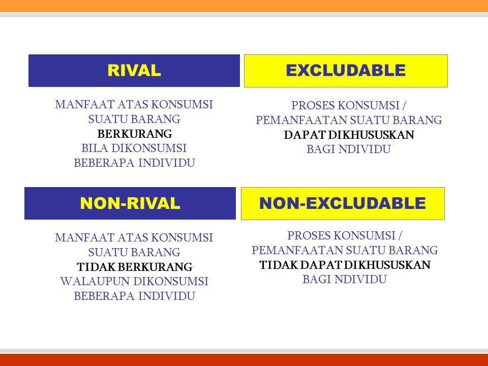 RIVAL EXCLUDABLE NON-RIVAL NON-EXCLUDABLE BARANG SWASTA (Private goods) BARANG PUBLIK (Public goods) BARANG SEMI-PUBLIK (Common goods / Common pool resources) BARANG SEMI-SWASTA (Club goods)
