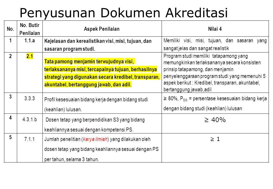 2d.Perhatikan sub-butir dengan prosentase penilaian besar.