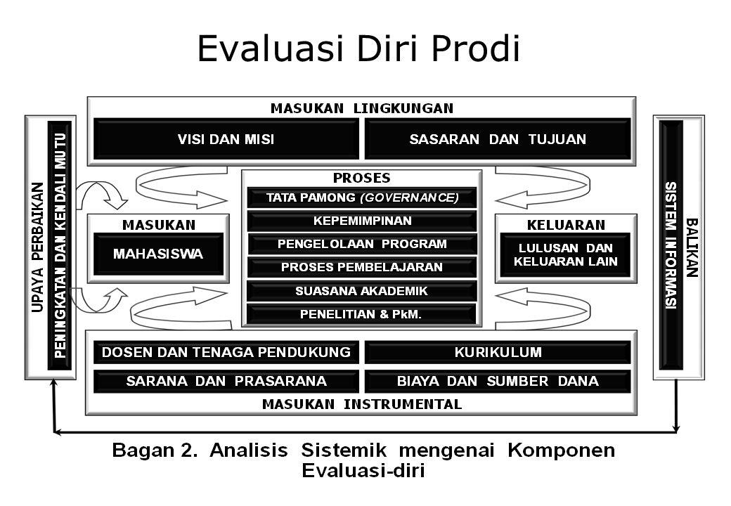 Komponen Evaluasi diri SNPAnalisis sistemik Evaluasi diri Standar ISIKurikulum Standar prosesTata pamong Sistem Pembelajaran Suasana Akademik Standar Kompetensi LulusanMahasiswa dan kelulusan Standar Pendidik dan Tenaga Kependidikan Sumber daya manusia Standar sarana PrasaranaSarana Prasarana Standar PengelolaanVisi, Misi, dan tujuan Sistem pengelolaan Sistem Informasi Sistem Penjaminan Mutu Standar PenilaianPembiayaan Standar penilaian pendidikanPenelitian & pengabdian masyarakat serta kerjasama