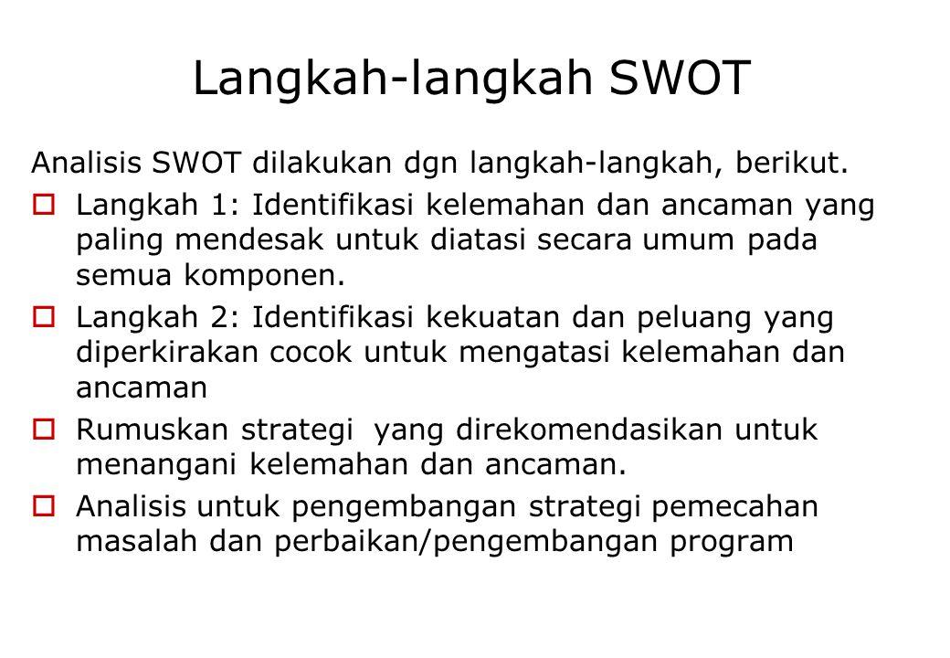 Visualisasi hasil SWOT dan Strategis