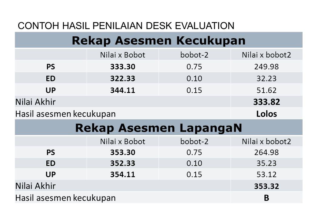 Pemeringkatan Hasil Akreditasi Peringkat Skor Setiap Tingkat Program Studi DiplomaSarjanaMagisterDoktor A 361 - 400 B 301 - 360 C 200 - 300 Tidak Terakreditasi < 200
