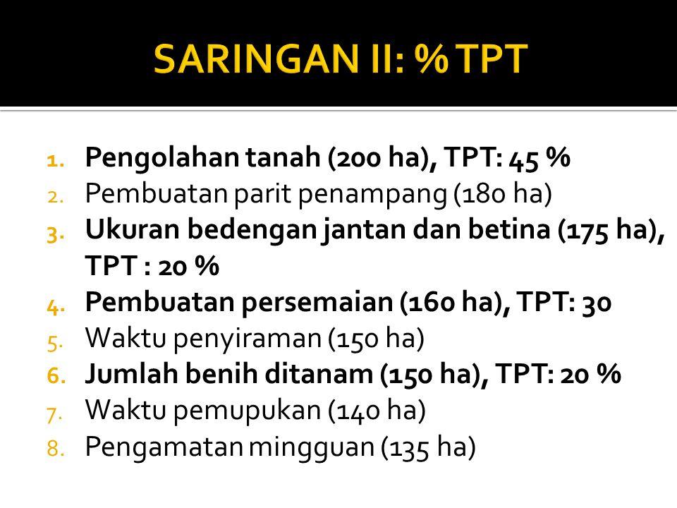 1. Pengolahan tanah (200 ha), TPT: 45 % 2. Pembuatan parit penampang (180 ha) 3. Ukuran bedengan jantan dan betina (175 ha), TPT : 20 % 4. Pembuatan p