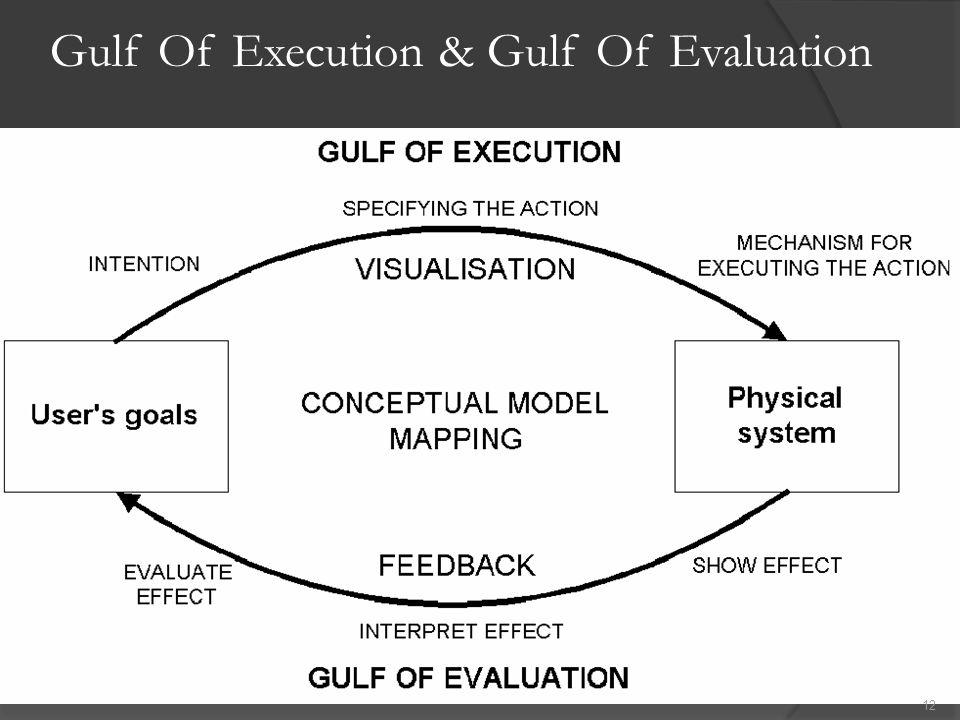 Gulf Of Execution & Gulf Of Evaluation  Desain interface yang baik, gulf harus seminimal mungkin.  Gulf of Execution Jika aksi-aksi yang dibentuk ol