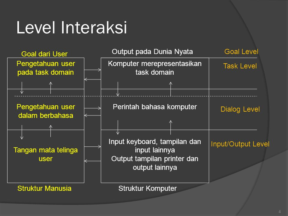 Gaya Interaksi Secara Umum :  command line interface  menus  natural language  question/answer and query dialogue  form-fills and spreadsheets  WIMP  point and click  three–dimensional interfaces 64
