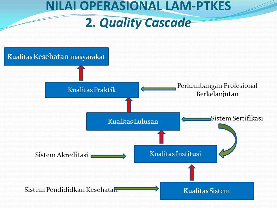 NILAI OPERASIONAL LAM-PTKES 2.