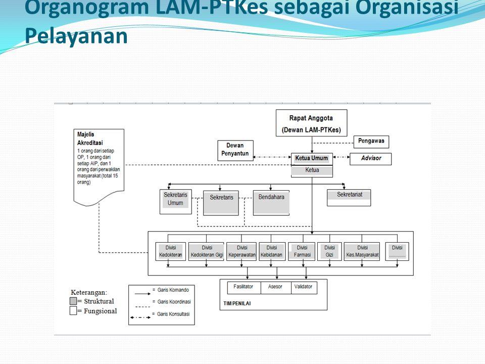 Organogram LAM-PTKes sebagai Organisasi Pelayanan