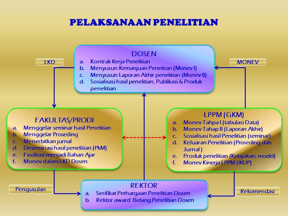 MEKANISME MONEV PENELITIAN DOSEN Pengajuan Judul Penelitian (TIM & Agenda) Usulan Proposal Penelitian yang Layak (Diusulkan Ke Rektor, usulkan Dana, Koordinasi dengan LemLit/bentuk Rekap) Usulan Proposal Penelitian yang Layak (Diusulkan Ke Rektor, usulkan Dana, Koordinasi dengan LemLit/bentuk Rekap) Pengusulan Proposal Peneltian Tim Penilai Tingkat Fakultas (Dekan/Kaprodi/GKM LPPM) Persetujuan dana Penelitian dari Lembaga Persetujuan dana Penelitian dari Lembaga Kontrak Kerja Penelitan (Lemlit /dosen) Kontrak Kerja Penelitan (Lemlit /dosen) Pelaksanaan Penelitian Oleh Dosen Sesuai dengan Kontrak Kerja (jadwal/keluaran) Pelaksanaan Penelitian Oleh Dosen Sesuai dengan Kontrak Kerja (jadwal/keluaran) Laporan Hasil Penelitian Akhir (Laporan, Jurnal & Proseding) Laporan Hasil Penelitian Akhir (Laporan, Jurnal & Proseding) Monev Tahap I (Deskripsi data) Monev Tahap I (Deskripsi data) Monev Tahap II (Laporan lengkap) Monev Tahap II (Laporan lengkap) Monev Fakultas LKD