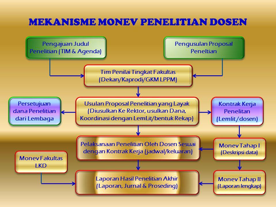 MEKANISME MONEV PENELITIAN DOSEN Pengajuan Judul Penelitian (TIM & Agenda) Usulan Proposal Penelitian yang Layak (Diusulkan Ke Rektor, usulkan Dana, K