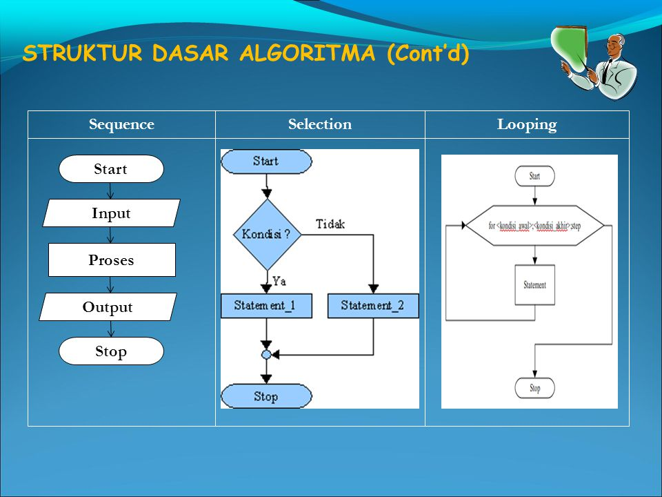 STRUKTUR DASAR ALGORITMA (Cont'd) SequenceSelectionLooping Start Input Proses Output Stop