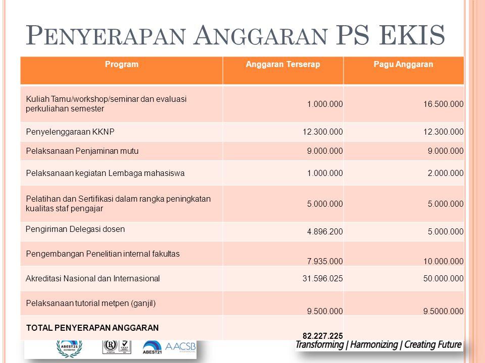P ENYERAPAN A NGGARAN PS EKIS ProgramAnggaran TerserapPagu Anggaran Kuliah Tamu/workshop/seminar dan evaluasi perkuliahan semester 1.000.00016.500.000
