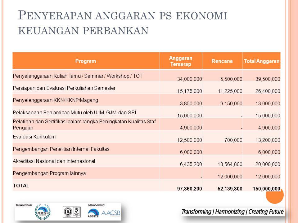 P ENYERAPAN ANGGARAN PS EKONOMI KEUANGAN PERBANKAN Program Anggaran Terserap RencanaTotal Anggaran Penyelenggaraan Kuliah Tamu / Seminar / Workshop /
