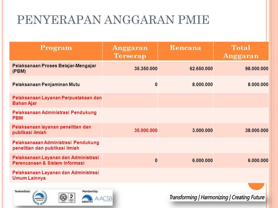 PENYERAPAN ANGGARAN PMIE ProgramAnggaran Terserap RencanaTotal Anggaran Pelaksanaan Proses Belajar-Mengajar (PBM) 35.350.00062.650.00098.000.000 Pelak