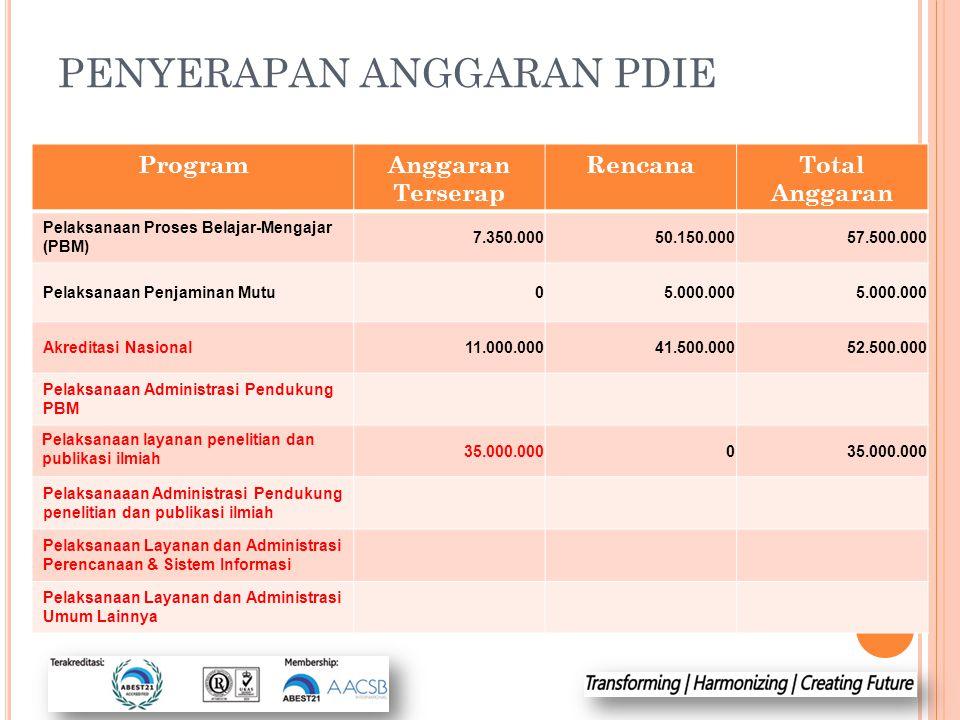 PENYERAPAN ANGGARAN PDIE ProgramAnggaran Terserap RencanaTotal Anggaran Pelaksanaan Proses Belajar-Mengajar (PBM) 7.350.00050.150.00057.500.000 Pelaks