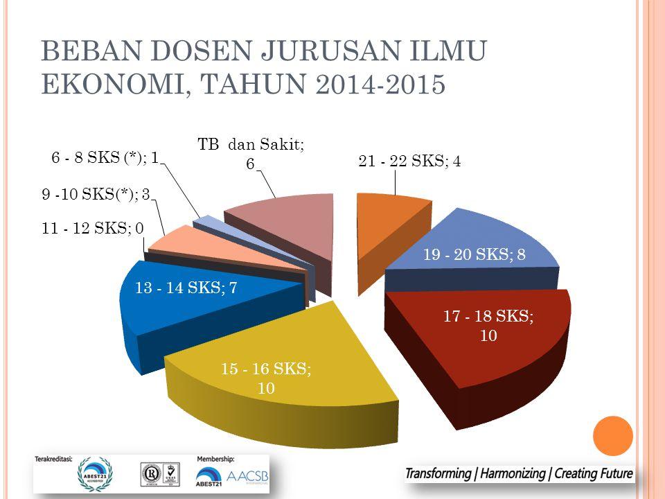 BEBAN DOSEN JURUSAN ILMU EKONOMI, TAHUN 2014-2015