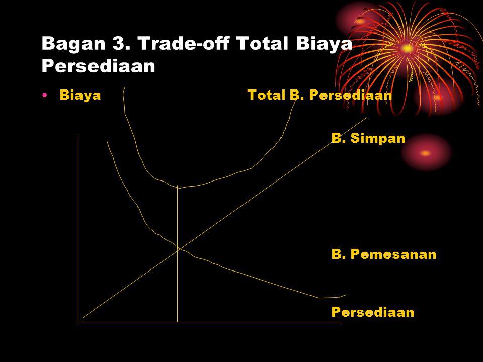 Bagan 3. Trade-off Total Biaya Persediaan Biaya Total B. Persediaan B. Simpan B. Pemesanan Persediaan