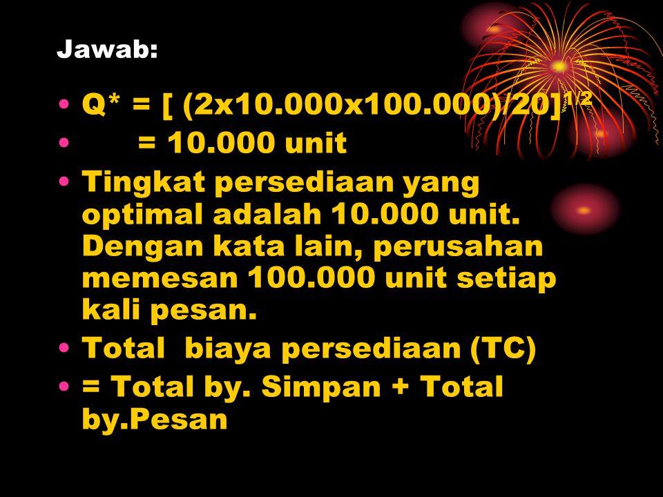 Jawab: Q* = [ (2x10.000x100.000)/20] 1/2 = 10.000 unit Tingkat persediaan yang optimal adalah 10.000 unit. Dengan kata lain, perusahan memesan 100.000