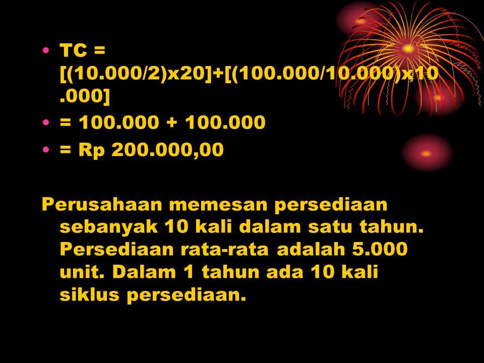 TC = [(10.000/2)x20]+[(100.000/10.000)x10.000] = 100.000 + 100.000 = Rp 200.000,00 Perusahaan memesan persediaan sebanyak 10 kali dalam satu tahun. Pe