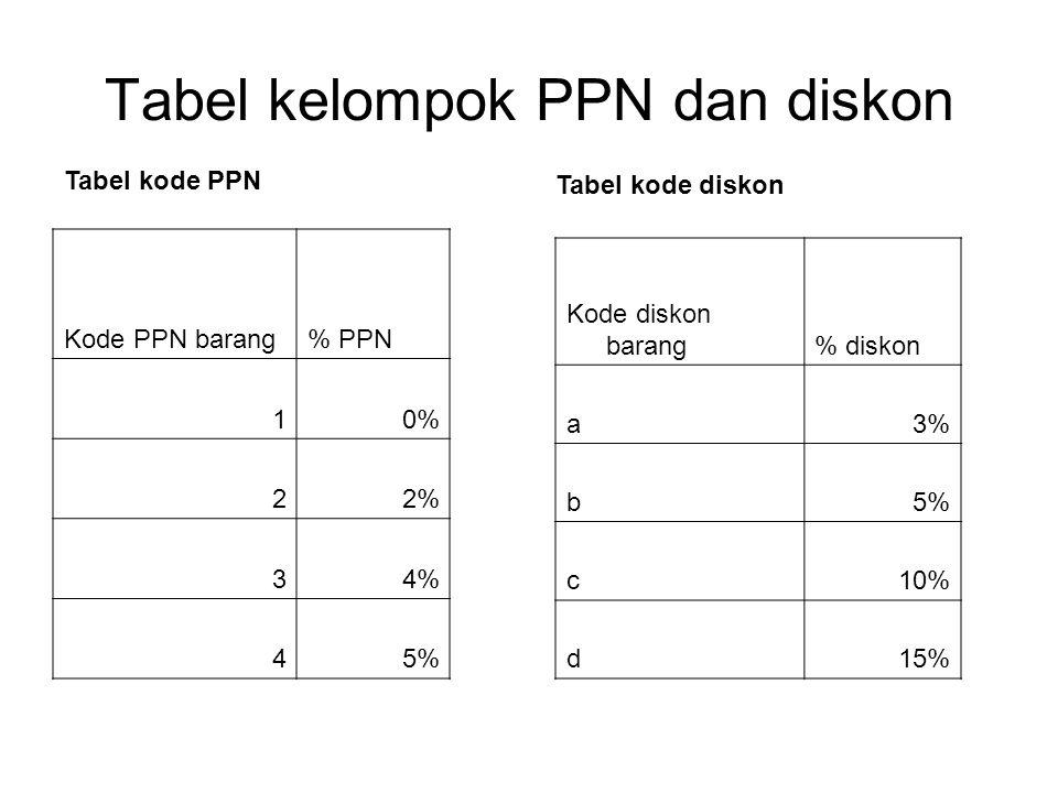 Tabel kelompok PPN dan diskon Kode PPN barang% PPN 10% 22% 34% 45% Tabel kode PPN Kode diskon barang% diskon a3% b5% c10% d15% Tabel kode diskon