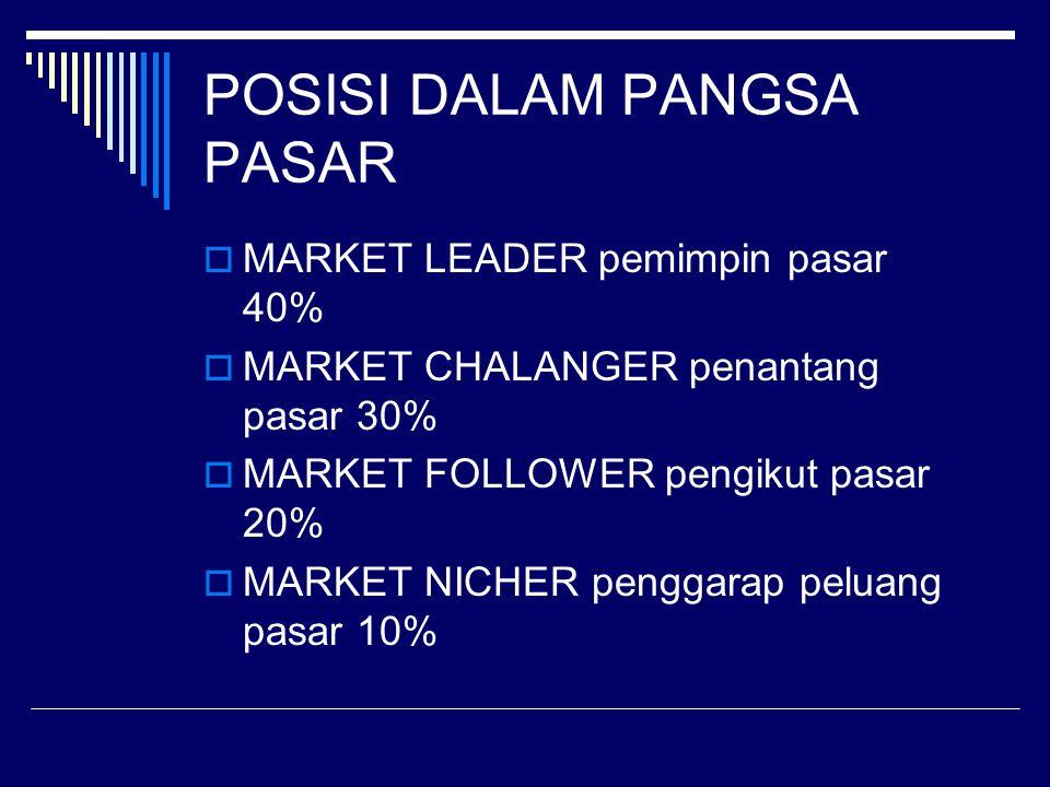POSISI DALAM PANGSA PASAR  MARKET LEADER pemimpin pasar 40%  MARKET CHALANGER penantang pasar 30%  MARKET FOLLOWER pengikut pasar 20%  MARKET NICH