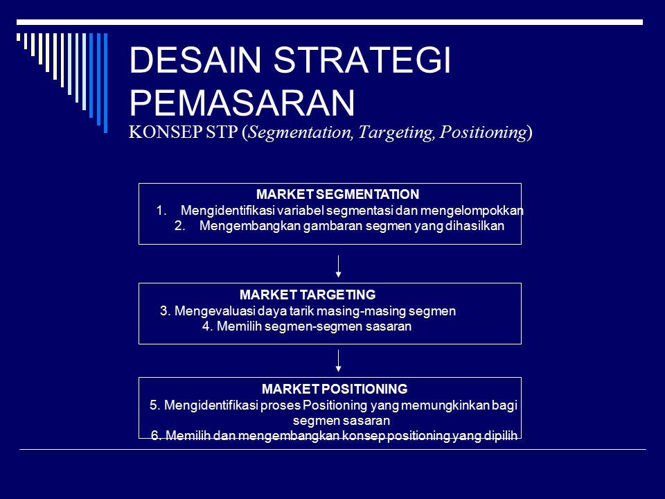 DESAIN STRATEGI PEMASARAN KONSEP STP (Segmentation, Targeting, Positioning) MARKET SEGMENTATION 1.Mengidentifikasi variabel segmentasi dan mengelompok