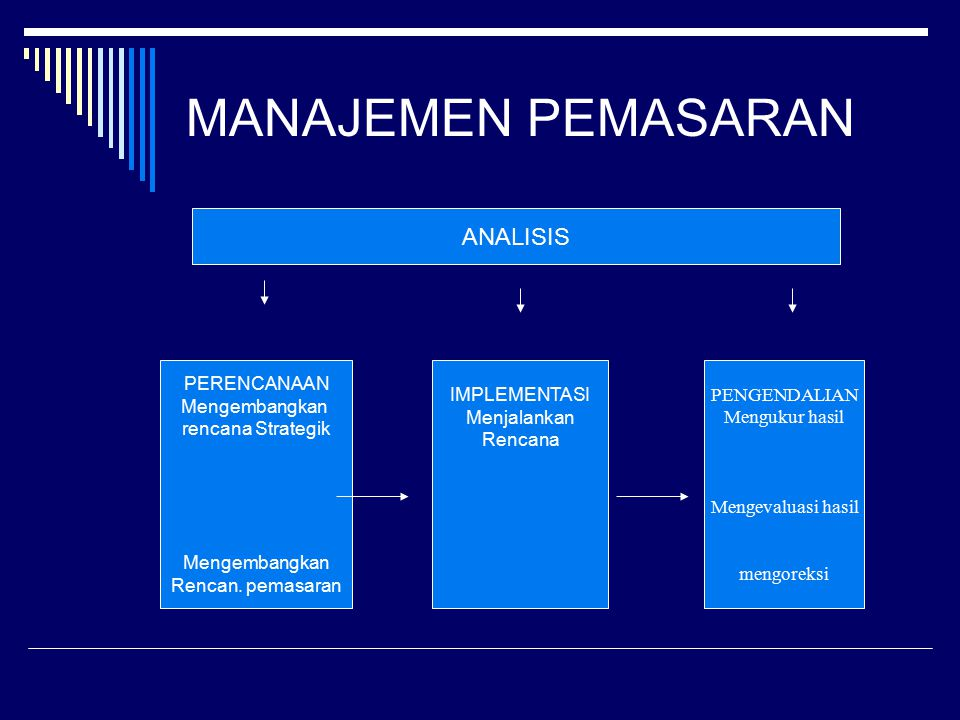 Unsur Rencana Pemasaran Ringkasan Ekskutif Situasi Pemasaran Sekaran Anggaran Program dan Tindakan Strategi Pemasaran Tantangan Dan peluang Tujuan dan Isu Pengendallian
