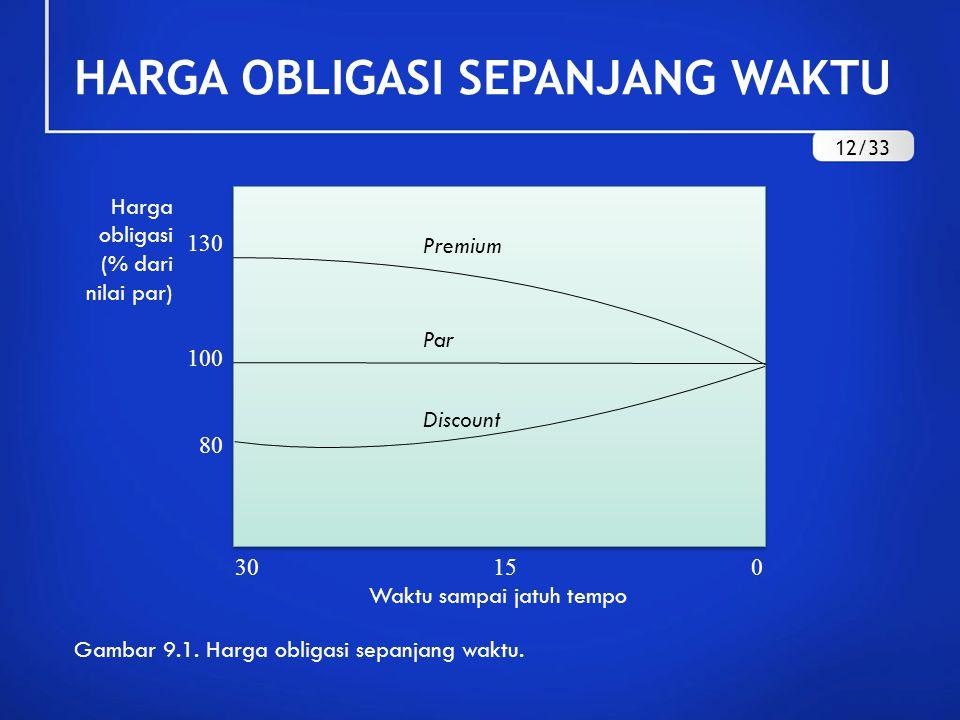 HARGA OBLIGASI SEPANJANG WAKTU Harga obligasi (% dari nilai par) 30 15 0 Waktu sampai jatuh tempo 130 100 80 Premium Par Discount Gambar 9.1. Harga ob