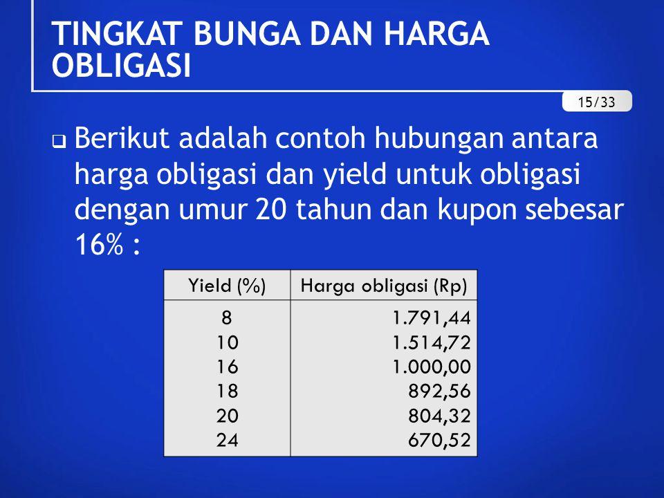  Berikut adalah contoh hubungan antara harga obligasi dan yield untuk obligasi dengan umur 20 tahun dan kupon sebesar 16% : Yield (%)Harga obligasi (