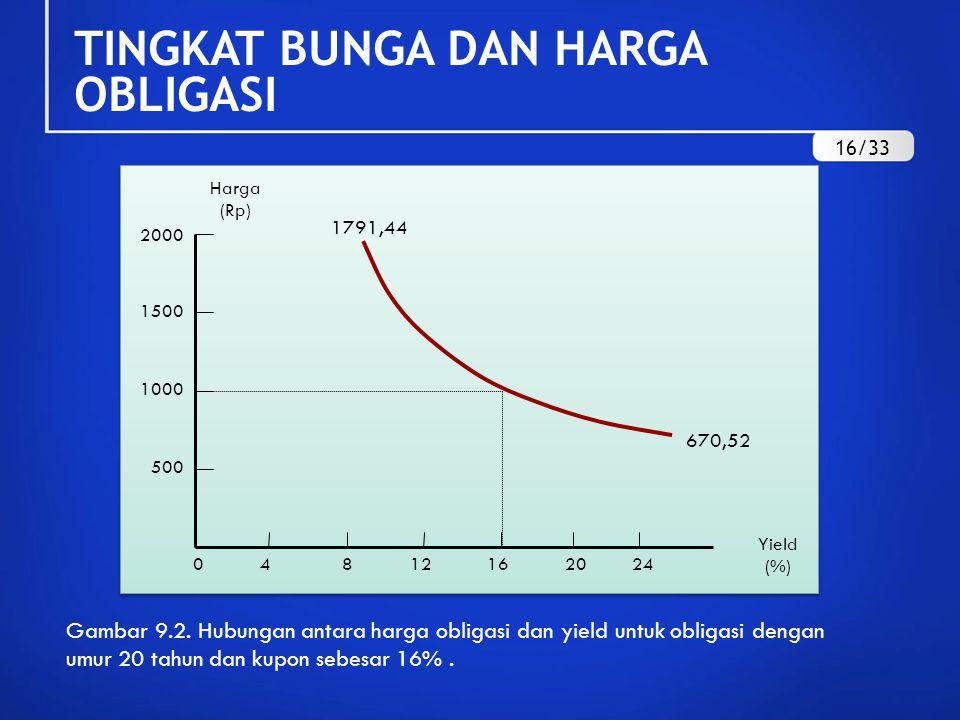 Harga (Rp) 0 4 8 12 16 20 24 670,52 1791,44 2000 1500 1000 500 Yield (%) Gambar 9.2. Hubungan antara harga obligasi dan yield untuk obligasi dengan um