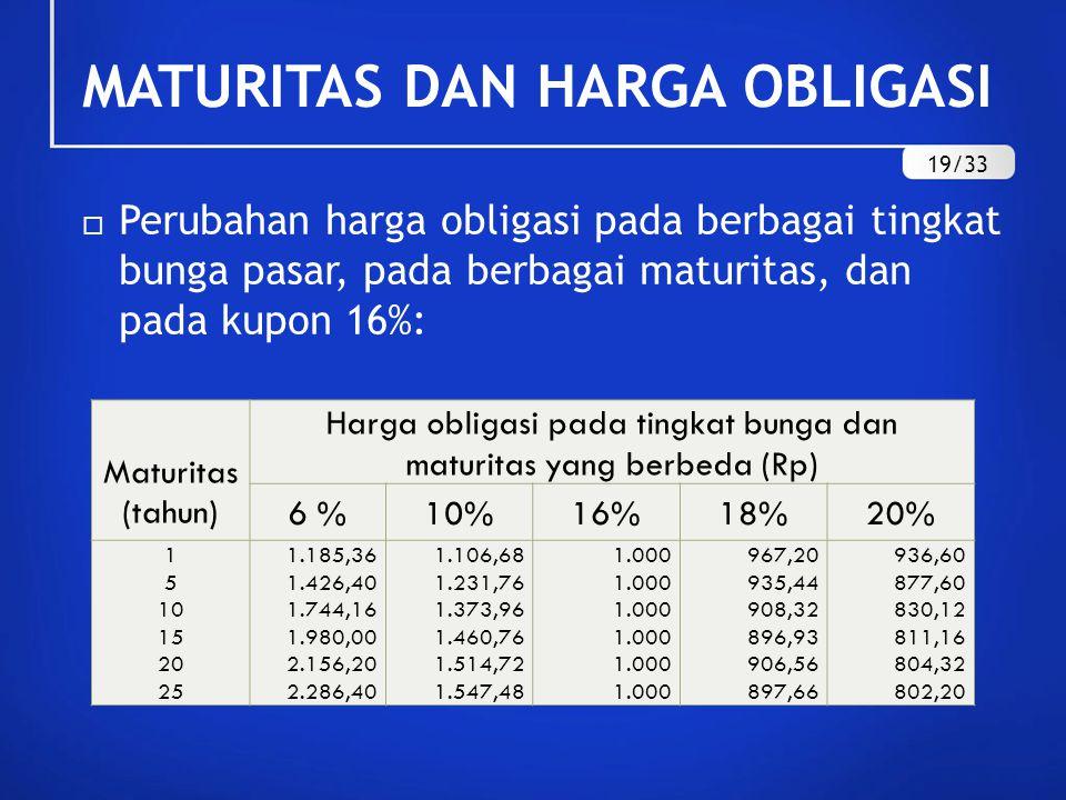  Perubahan harga obligasi pada berbagai tingkat bunga pasar, pada berbagai maturitas, dan pada kupon 16%: MATURITAS DAN HARGA OBLIGASI Maturitas (tah