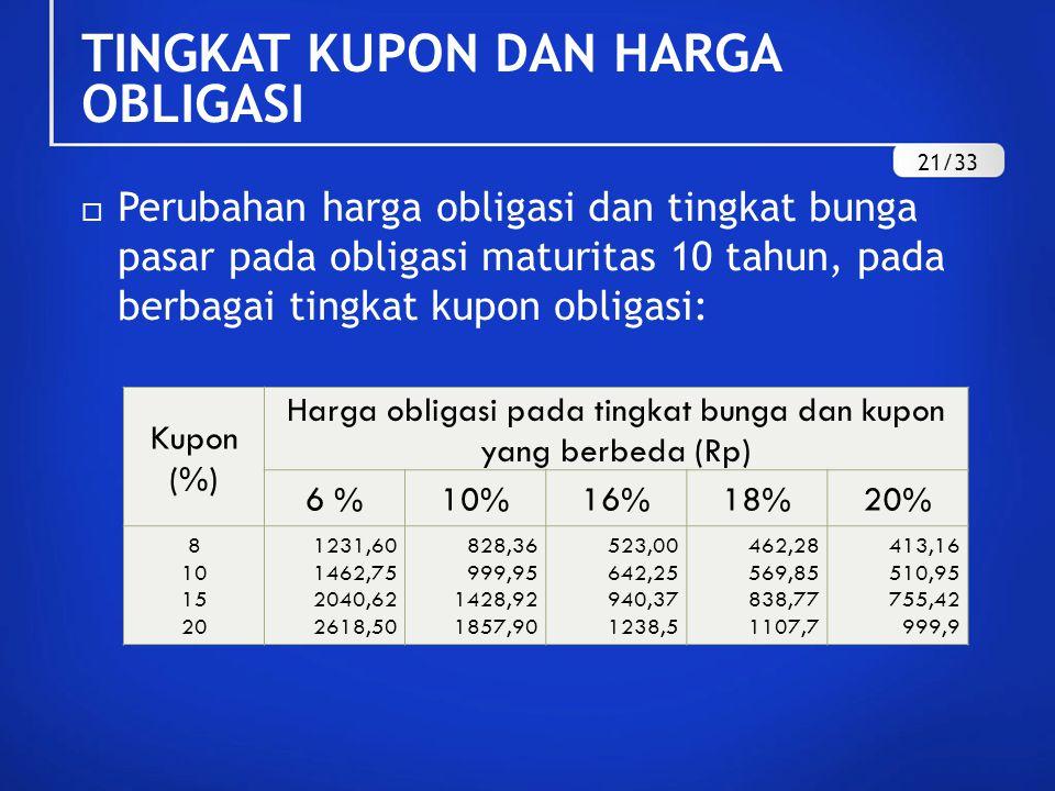  Perubahan harga obligasi dan tingkat bunga pasar pada obligasi maturitas 10 tahun, pada berbagai tingkat kupon obligasi: Kupon (%) Harga obligasi pa