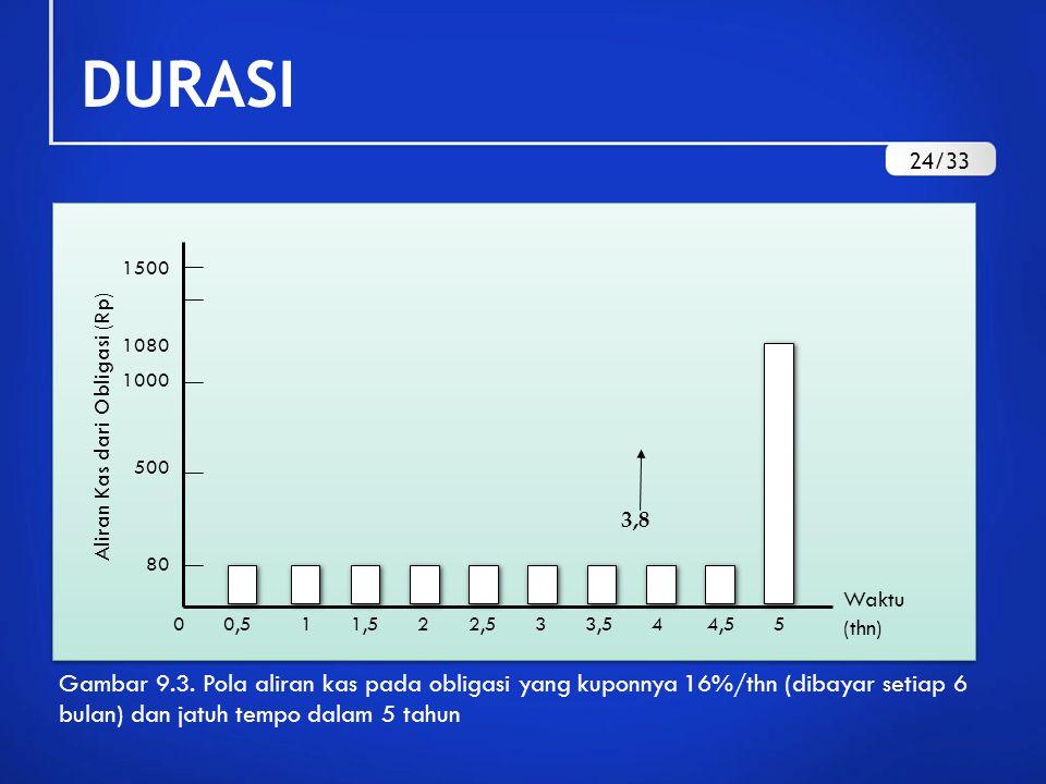DURASI 3,8 1500 1080 1000 500 80 0 0,5 1 1,5 2 2,5 3 3,5 4 4,5 5 Waktu (thn) Gambar 9.3. Pola aliran kas pada obligasi yang kuponnya 16%/thn (dibayar