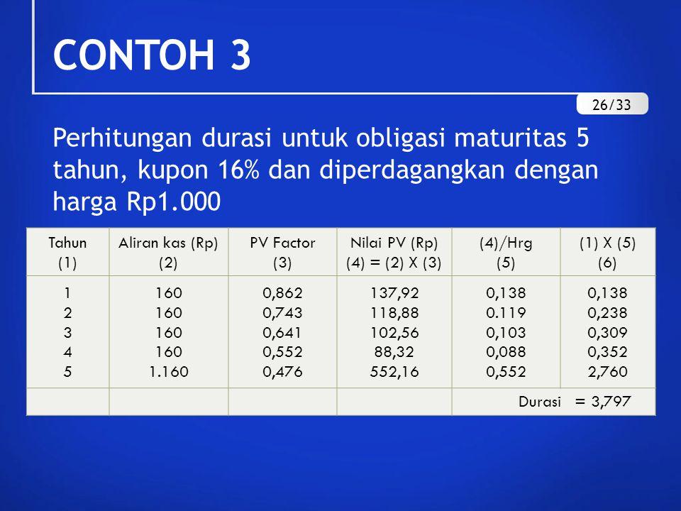 CONTOH 3 Perhitungan durasi untuk obligasi maturitas 5 tahun, kupon 16% dan diperdagangkan dengan harga Rp1.000 Tahun (1) Aliran kas (Rp) (2) PV Facto