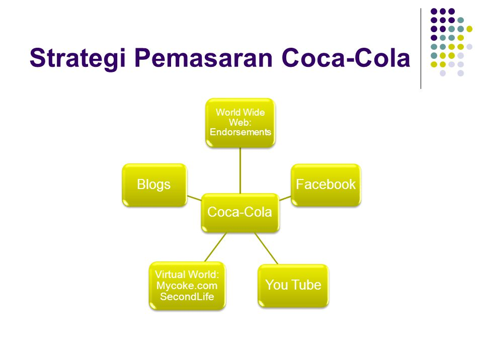 Strategi Pemasaran Coca-Cola Coca-Cola World Wide Web: Endorsements Facebook You Tube Virtual World: Mycoke.com SecondLife Blogs