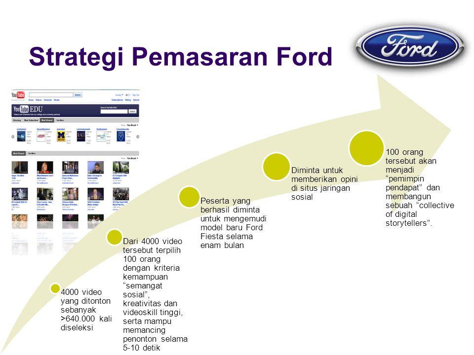 Strategi Pemasaran Ford 4000 video yang ditonton sebanyak >640.000 kali diseleksi Dari 4000 video tersebut terpilih 100 orang dengan kriteria kemampuan semangat sosial , kreativitas dan videoskill tinggi, serta mampu memancing penonton selama 5-10 detik Peserta yang berhasil diminta untuk mengemudi model baru Ford Fiesta selama enam bulan Diminta untuk memberikan opini di situs jaringan sosial 100 orang tersebut akan menjadi pemimpin pendapat dan membangun sebuah collective of digital storytellers .