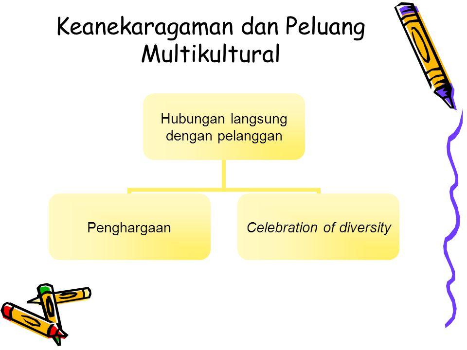 Keanekaragaman dan Peluang Multikultural Hubungan langsung dengan pelanggan Penghargaan Celebration of diversity