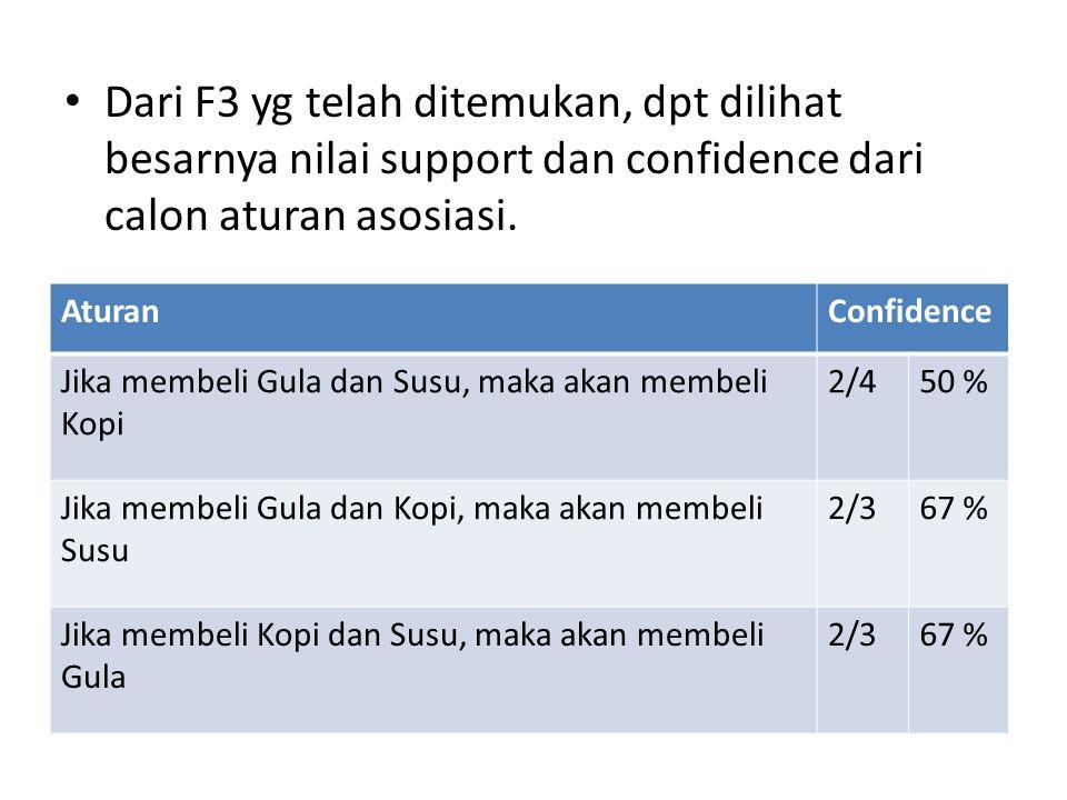 Dari F3 yg telah ditemukan, dpt dilihat besarnya nilai support dan confidence dari calon aturan asosiasi. AturanConfidence Jika membeli Gula dan Susu,