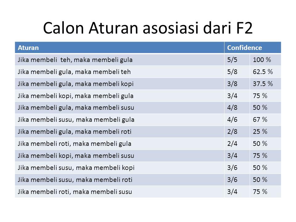Calon Aturan asosiasi dari F2 AturanConfidence Jika membeli teh, maka membeli gula5/5100 % Jika membeli gula, maka membeli teh5/862.5 % Jika membeli g