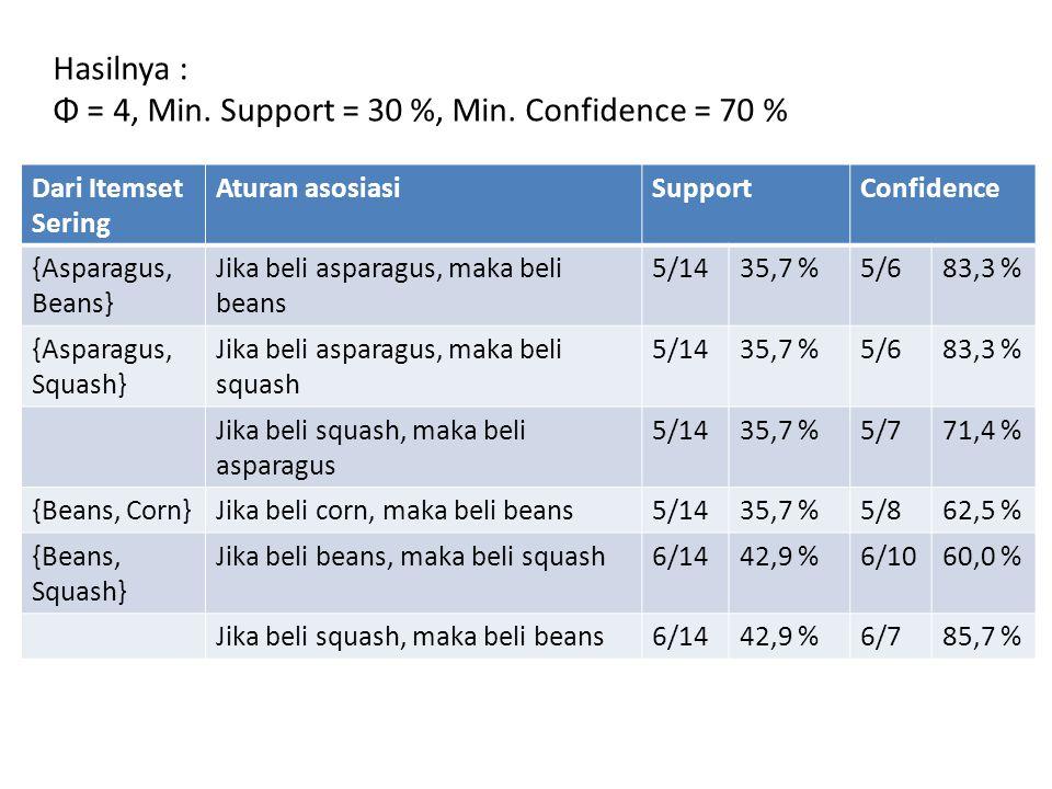 Dari Itemset Sering Aturan asosiasiSupportConfidence {Asparagus, Beans} Jika beli asparagus, maka beli beans 5/1435,7 %5/683,3 % {Asparagus, Squash} J