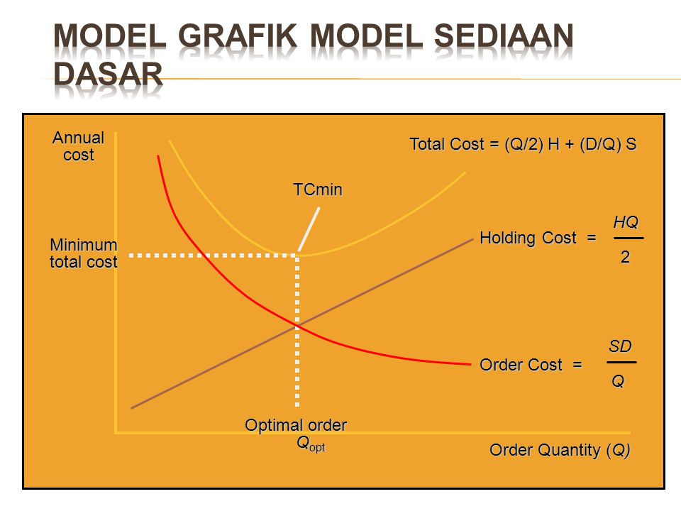 Order Quantity (Q) Annual cost Total Cost = (Q/2) H + (D/Q) S Holding Cost = HQ2 TCmin Minimum total cost Optimal order Q opt Q opt Order Cost = SD SD
