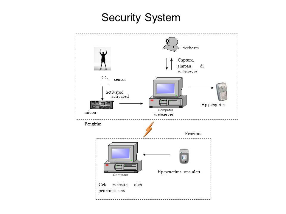 Security System 4/6/2015 sensor micon webcam webserver Cek website oleh penerima sms Hp penerima sms alert Hp pengirim Pengirim Penerima activated Cap