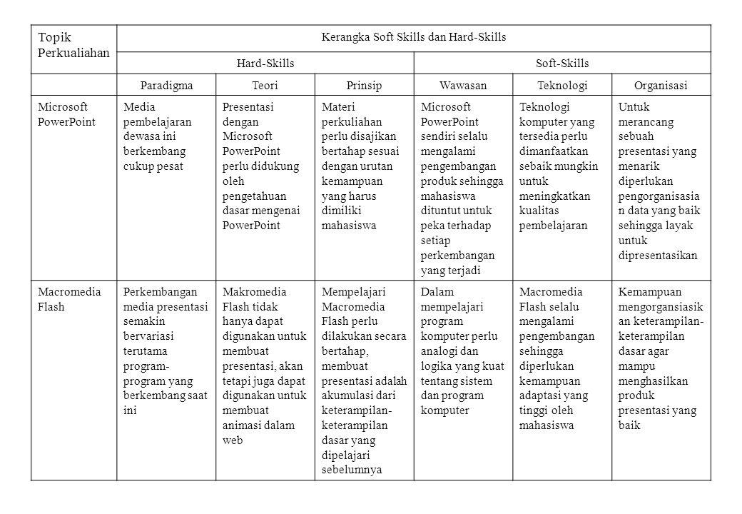 Topik Perkualiahan Kerangka Soft Skills dan Hard-Skills Hard-SkillsSoft-Skills ParadigmaTeoriPrinsipWawasanTeknologiOrganisasi Microsoft PowerPoint Me