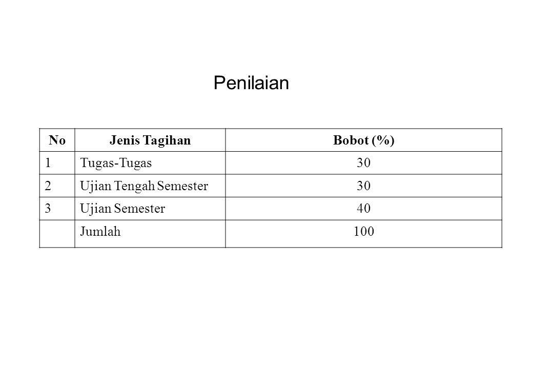 NoJenis TagihanBobot (%) 1Tugas-Tugas30 2Ujian Tengah Semester30 3Ujian Semester40 Jumlah100 Penilaian