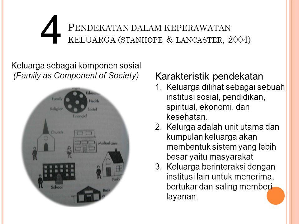 P ENDEKATAN DALAM KEPERAWATAN KELUARGA ( STANHOPE & LANCASTER, 2004) 4 Keluarga sebagai komponen sosial (Family as Component of Society) Karakteristik pendekatan 1.Keluarga dilihat sebagai sebuah institusi sosial, pendidikan, spiritual, ekonomi, dan kesehatan.