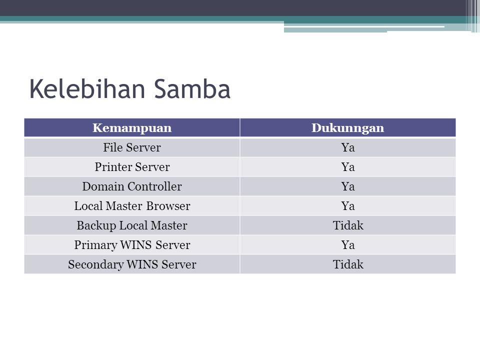 Kelebihan Samba KemampuanDukunngan File ServerYa Printer ServerYa Domain ControllerYa Local Master BrowserYa Backup Local MasterTidak Primary WINS Ser