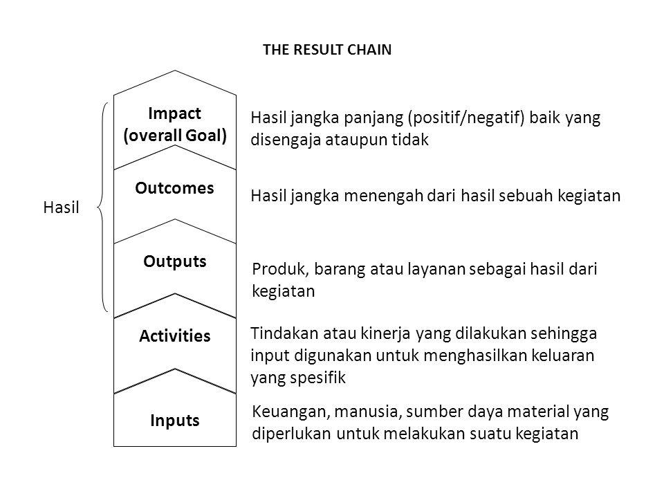 Impact (overall Goal) Outcomes Outputs Activities Inputs Hasil jangka panjang (positif/negatif) baik yang disengaja ataupun tidak Hasil jangka menenga